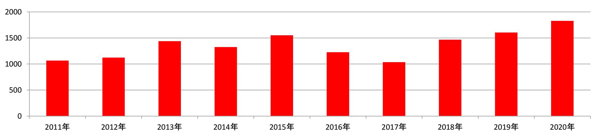 タカオカ化成工業の台数グラフ